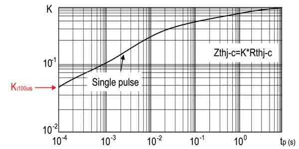 功率MOSFET IAR和EAS参数解读(二)
