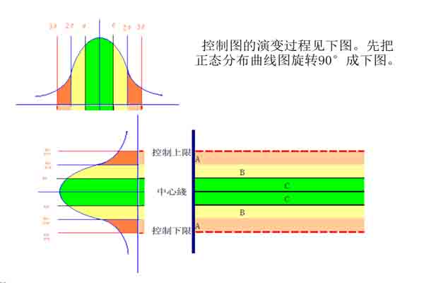 SPC统计过程控制-2