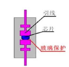 GPP玻璃钝化工艺和OJ酸洗工艺大PK