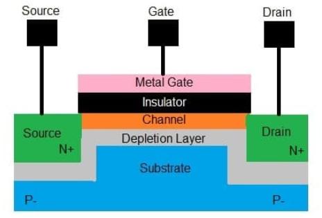 科普之FET、MOSFET、MESFET、MODFET有何区别?